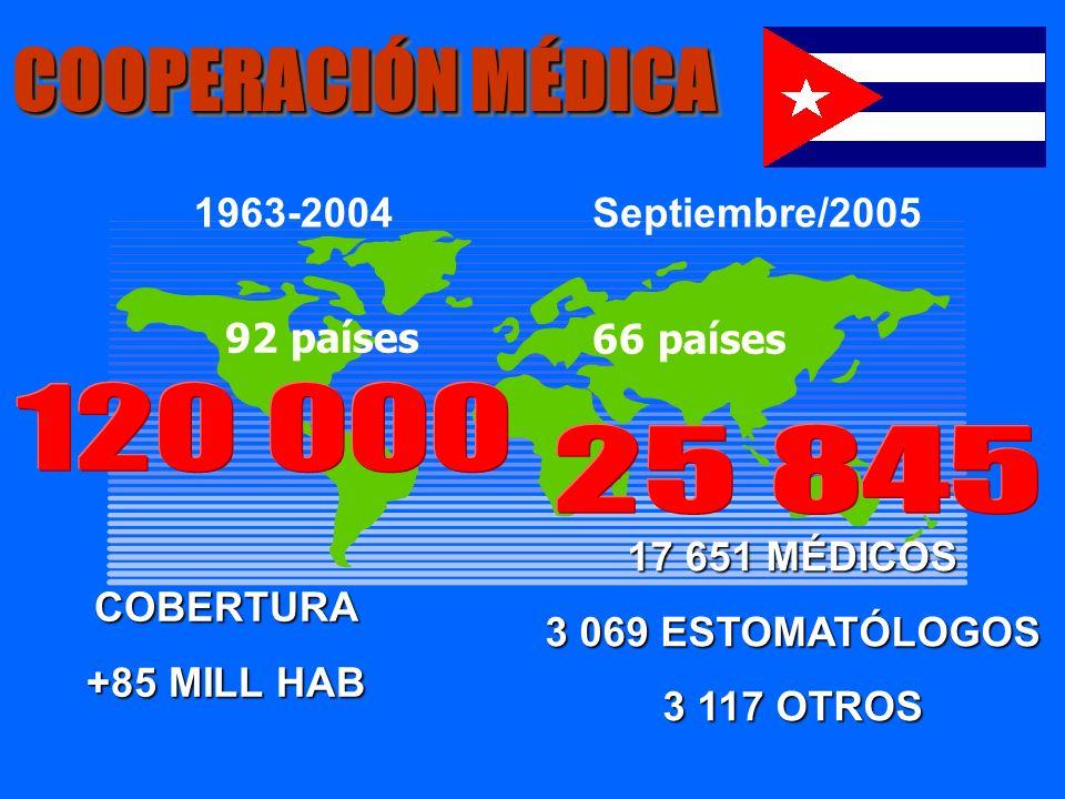 COOPERACIÓN MÉDICA 66 países Septiembre/2005 92 países 1963-2004 COBERTURA +85 MILL HAB 17 651 MÉDICOS 3 069 ESTOMATÓLOGOS 3 117 OTROS