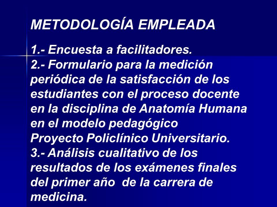 METODOLOGÍA EMPLEADA 1.- Encuesta a facilitadores.