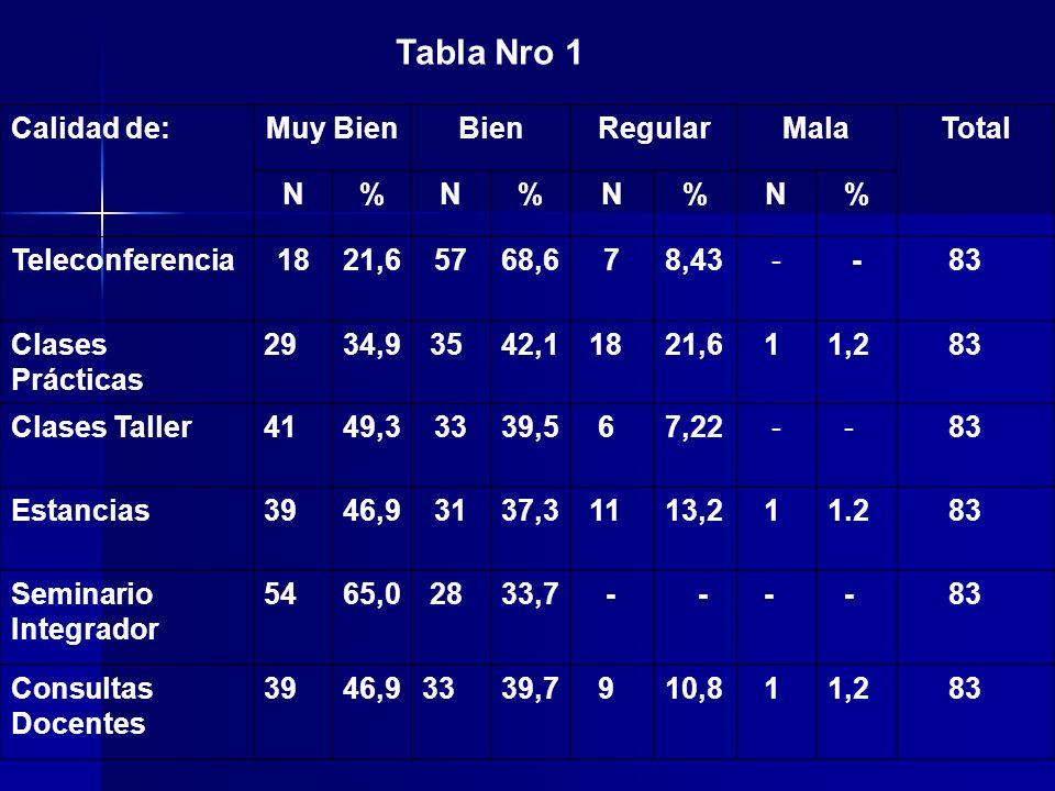 Tabla Nro 1 Calidad de:Muy BienBienRegularMalaTotal N%N%N%N% Teleconferencia1821,65768,678,43 - - 83 Clases Prácticas 2934,9 3542,1 1821,6 11,2 83 Clases Taller4149,33339,5 67,22 - - 83 Estancias3946,93137,3 1113,2 11.2 83 Seminario Integrador 5465,0 2833,7 - - - - 83 Consultas Docentes 3946,93339,7 910,8 11,2 83