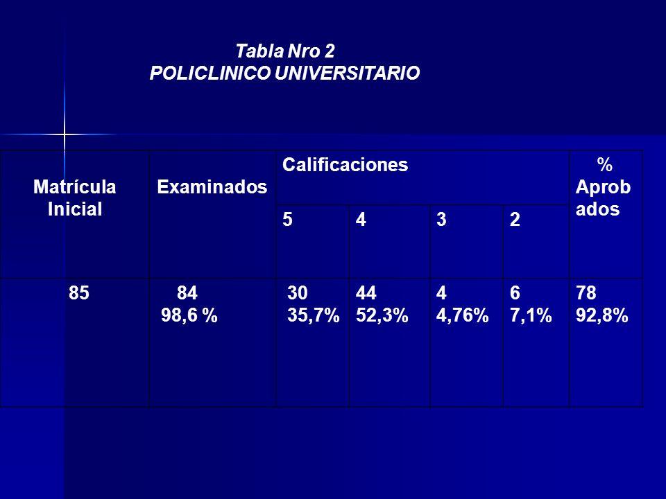 Tabla Nro 2 POLICLINICO UNIVERSITARIO Matrícula Inicial Examinados Calificaciones % Aprob ados 5432 85 84 98,6 % 30 35,7% 44 52,3% 4 4,76% 6 7,1% 78 92,8%