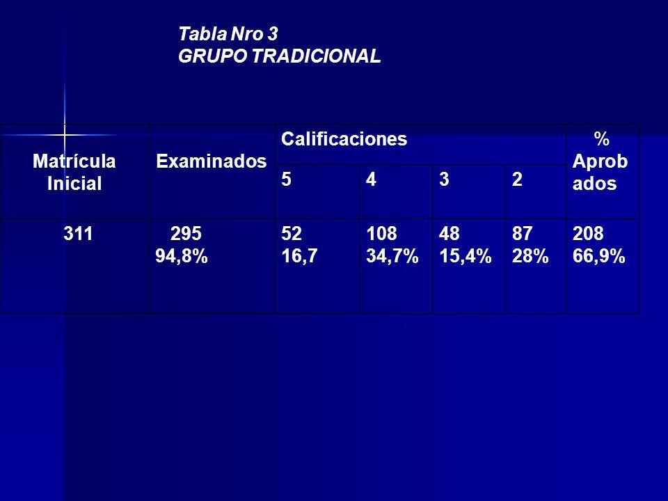 Tabla Nro 3 GRUPO TRADICIONAL Matrícula Inicial Examinados Calificaciones % Aprob ados 5432 311 295 94,8% 52 16,7 108 34,7% 48 15,4% 87 28% 208 66,9%