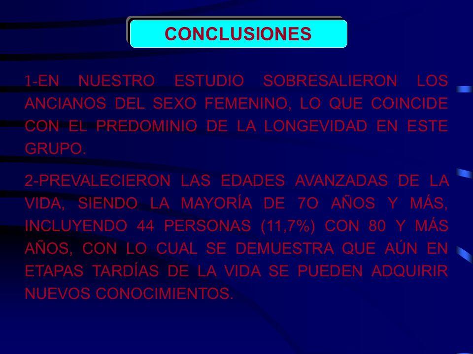 CONCLUSIONES 1- EN NUESTRO ESTUDIO SOBRESALIERON LOS ANCIANOS DEL SEXO FEMENINO, LO QUE COINCIDE CON EL PREDOMINIO DE LA LONGEVIDAD EN ESTE GRUPO. 2-P