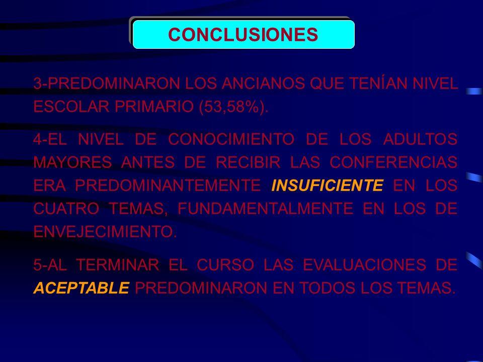 CONCLUSIONES 3-PREDOMINARON LOS ANCIANOS QUE TENÍAN NIVEL ESCOLAR PRIMARIO (53,58%). 4-EL NIVEL DE CONOCIMIENTO DE LOS ADULTOS MAYORES ANTES DE RECIBI