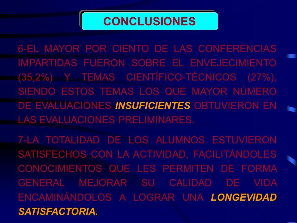 CONCLUSIONES 6-EL MAYOR POR CIENTO DE LAS CONFERENCIAS IMPARTIDAS FUERON SOBRE EL ENVEJECIMIENTO (35,2%) Y TEMAS CIENTÍFICO-TÉCNICOS (27%), SIENDO EST