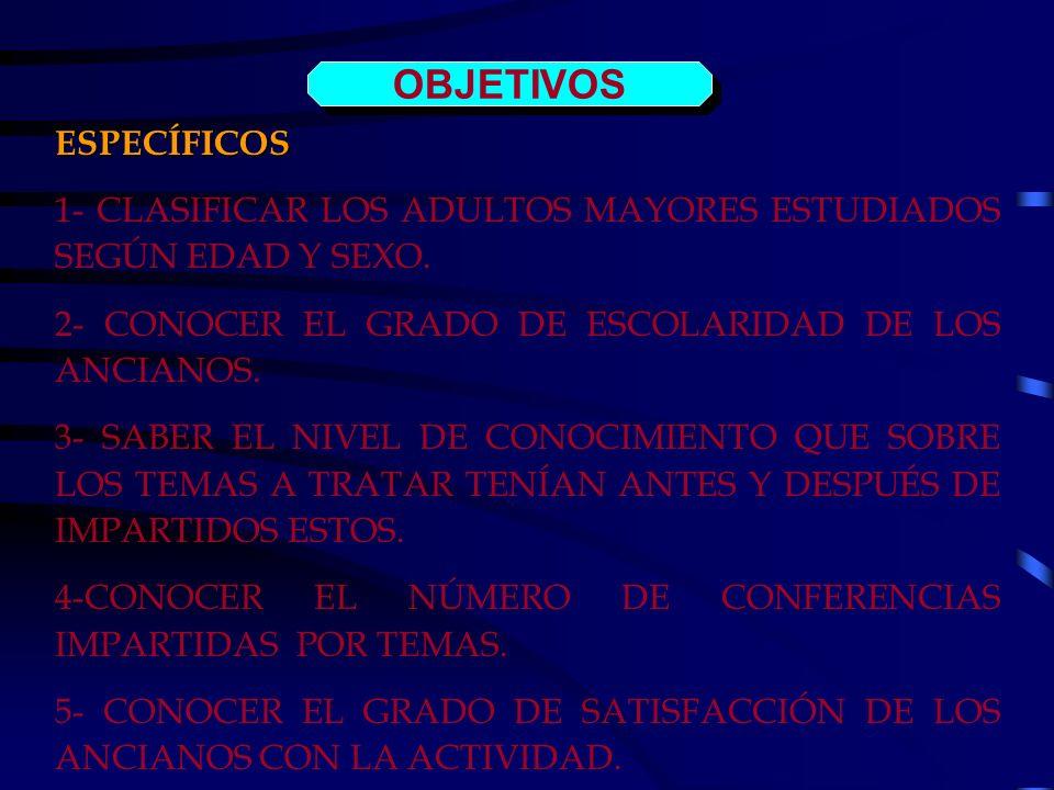 OBJETIVOS ESPECÍFICOS 1- CLASIFICAR LOS ADULTOS MAYORES ESTUDIADOS SEGÚN EDAD Y SEXO. 2- CONOCER EL GRADO DE ESCOLARIDAD DE LOS ANCIANOS. 3- SABER EL
