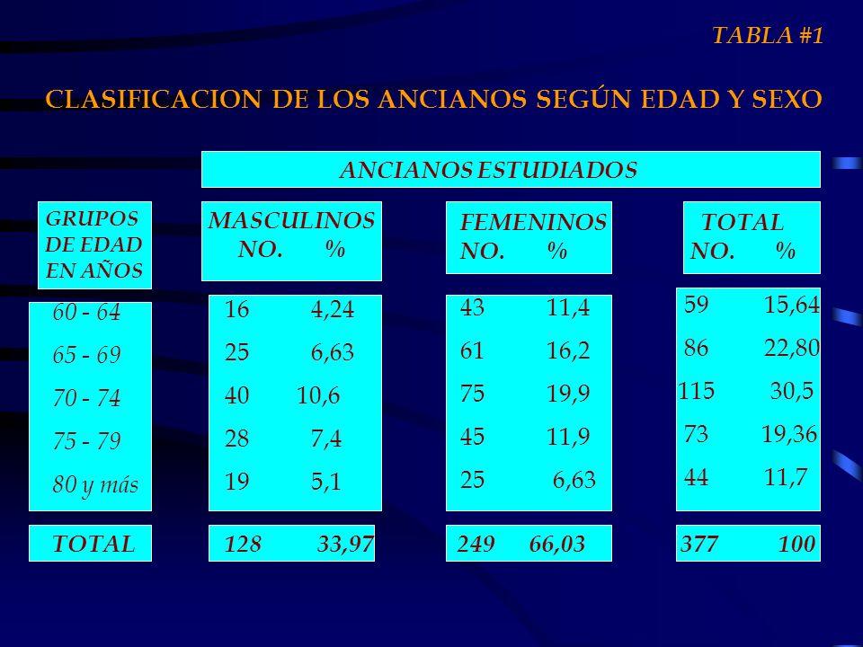 TOTAL128 33,97 249 66,03 377 100 CLASIFICACION DE LOS ANCIANOS SEGÚN EDAD Y SEXO GRUPOS DE EDAD EN AÑOS 60 - 64 65 - 69 70 - 74 75 - 79 80 y más ANCIA