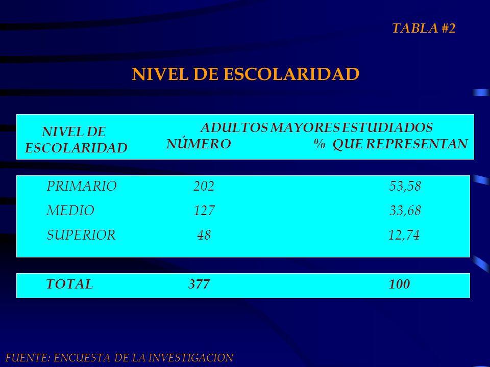 NIVEL DE ESCOLARIDAD NIVEL DE ESCOLARIDAD ADULTOS MAYORES ESTUDIADOS NÚMERO% QUE REPRESENTAN PRIMARIO20253,58 MEDIO12733,68 SUPERIOR 48 12,74 TOTAL 37