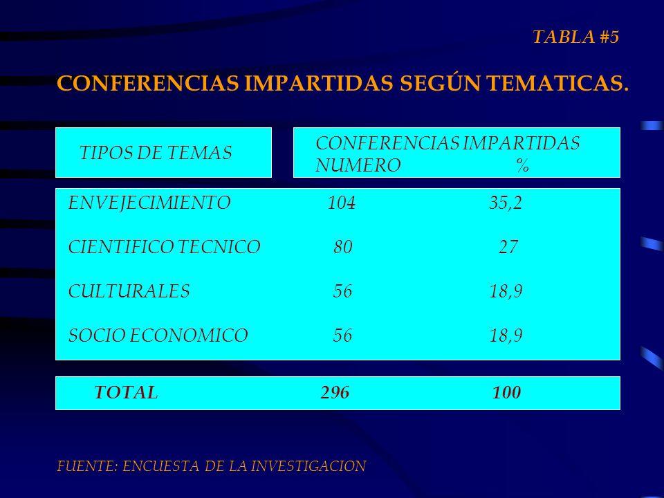 CONFERENCIAS IMPARTIDAS SEGÚN TEMATICAS. TIPOS DE TEMAS ENVEJECIMIENTO 104 35,2 CIENTIFICO TECNICO80 27 CULTURALES56 18,9 SOCIO ECONOMICO56 18,9 CONFE
