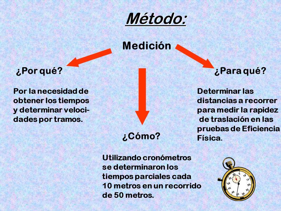 Método: ¿Por qué? Por la necesidad de obtener los tiempos y determinar veloci- dades por tramos. Medición ¿Cómo? Utilizando cronómetros se determinaro