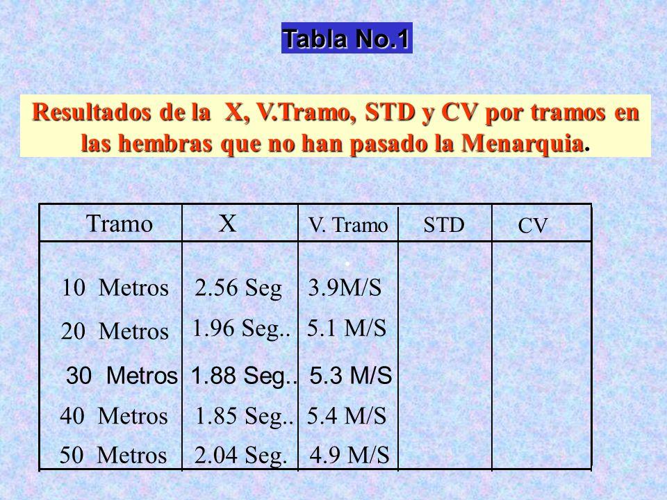 Tabla No.1 Resultados de la X, V.Tramo, STD y CV por tramos en las hembras que no han pasado la Menarquia.. 10 Metros3.9M/S2.56 Seg 20 Metros 1.96 Seg