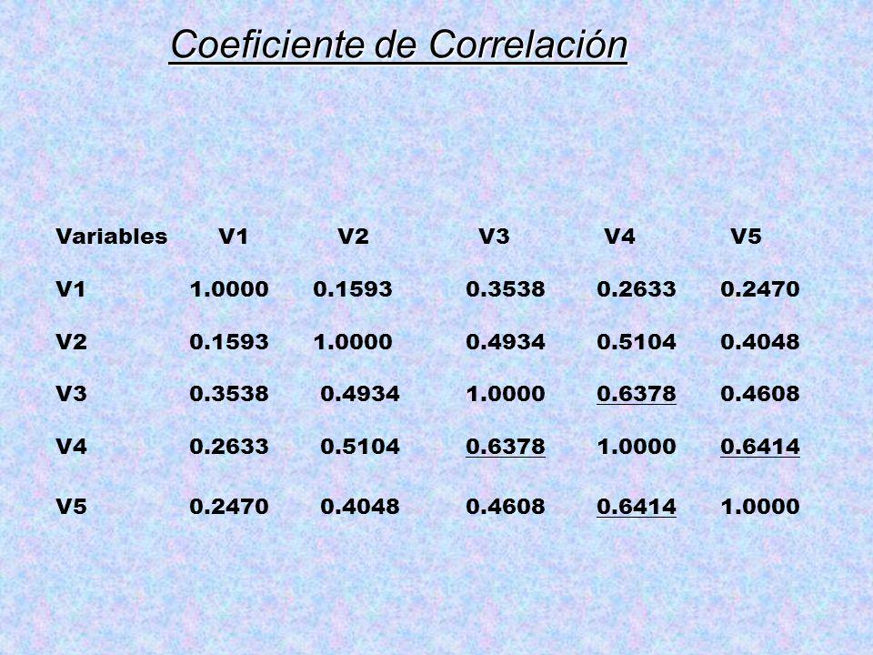 Coeficiente de Correlación Variables V1 V2 V3 V4 V5 V1 1.0000 0.1593 0.3538 0.2633 0.2470 V2 0.1593 1.0000 0.4934 0.5104 0.4048 V3 0.3538 0.4934 1.000