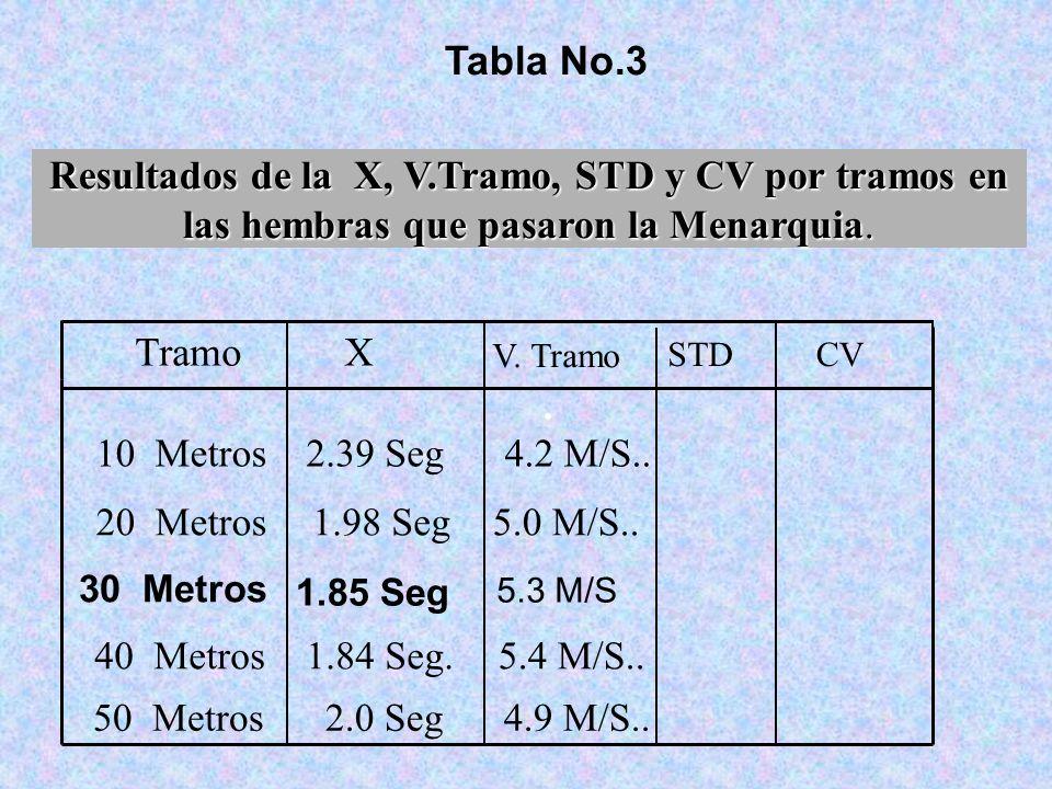 Tabla No.3 Resultados de la X, V.Tramo, STD y CV por tramos en las hembras que pasaron la Menarquia.. 10 Metros4.2 M/S..2.39 Seg 20 Metros5.0 M/S..1.9