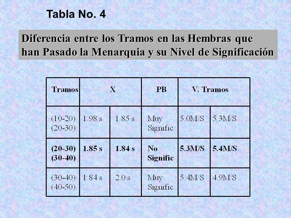 Tabla No. 4 Diferencia entre los Tramos en las Hembras que han Pasado la Menarquia y su Nivel de Significación