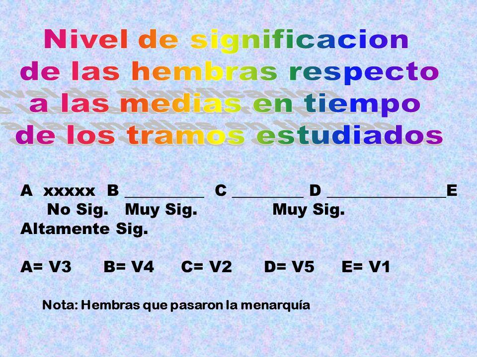 A xxxxx B __________ C _________ D _______________E No Sig. Muy Sig. Muy Sig. Altamente Sig. A= V3 B= V4 C= V2 D= V5 E= V1 Nota: Hembras que pasaron l