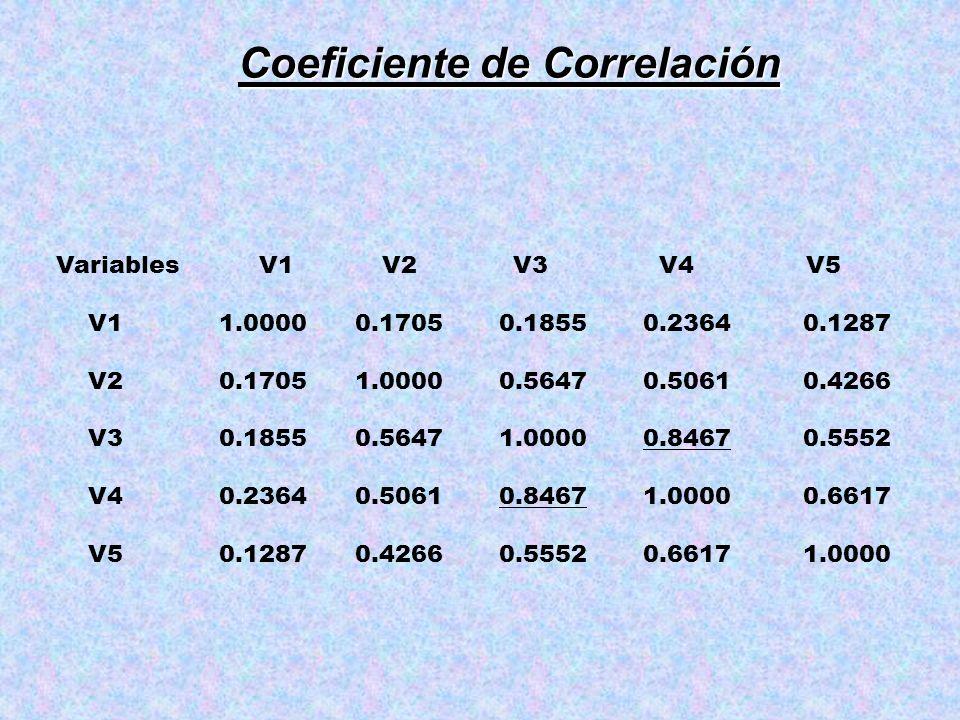 Coeficiente de Correlación Variables V1 V2 V3 V4 V5 V1 1.0000 0.1705 0.1855 0.2364 0.1287 V2 0.1705 1.0000 0.5647 0.5061 0.4266 V3 0.1855 0.5647 1.000