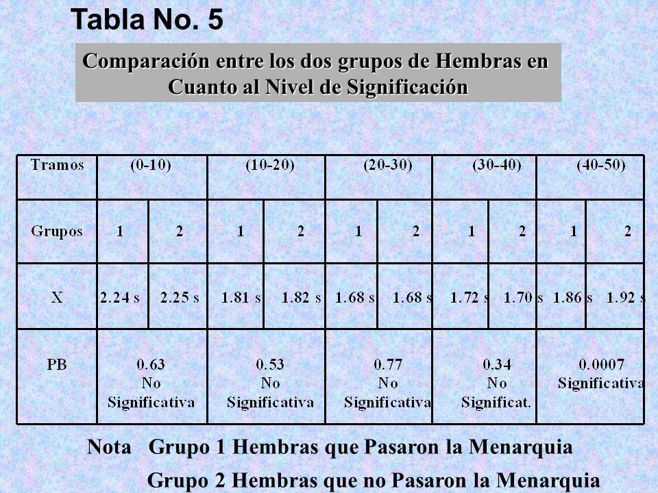 Tabla No. 5 Comparación entre los dos grupos de Hembras en Cuanto al Nivel de Significación Nota Grupo 1 Hembras que Pasaron la Menarquia Grupo 2 Hemb