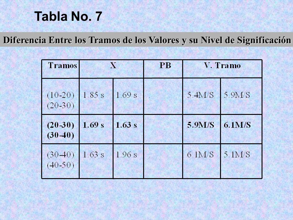 Tabla No. 7 Diferencia Entre los Tramos de los Valores y su Nivel de Significación