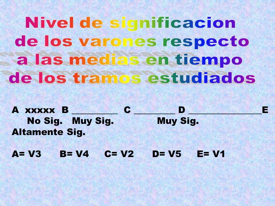 A xxxxx B __________ C _________ D ________________E No Sig. Muy Sig. Muy Sig. Altamente Sig. A= V3 B= V4 C= V2 D= V5 E= V1