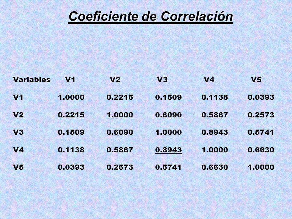 Coeficiente de Correlación Variables V1 V2 V3 V4 V5 V1 1.0000 0.2215 0.1509 0.1138 0.0393 V2 0.2215 1.0000 0.6090 0.5867 0.2573 V3 0.1509 0.6090 1.000