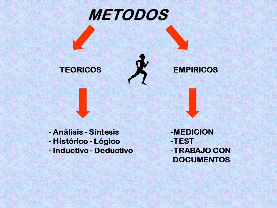METODOS TEORICOSEMPIRICOS -MEDICION -TEST -TRABAJO CON DOCUMENTOS - Análisis - Síntesis - Histórico - Lógico - Inductivo - Deductivo