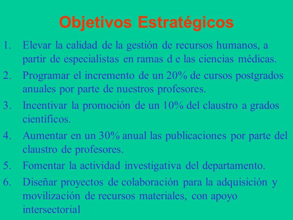 Insatisfacción de alumnos y profesores DIFICULTAD ACTUALIZACIÓN PROFESORES DESMOTIVACIÓN DE LOS PROFESORES INSUFICIENTE COBERTURA DE RECURSOS HUMANOS CARENCIA DE RECURSOS MATERIALES INSUFICIENTE DOCENCIA POSTGRADO LIMITADO DESARROLLO CIENTÍFICO TÉCNICO -Poca Incorporación de profesores Grados Científicos.