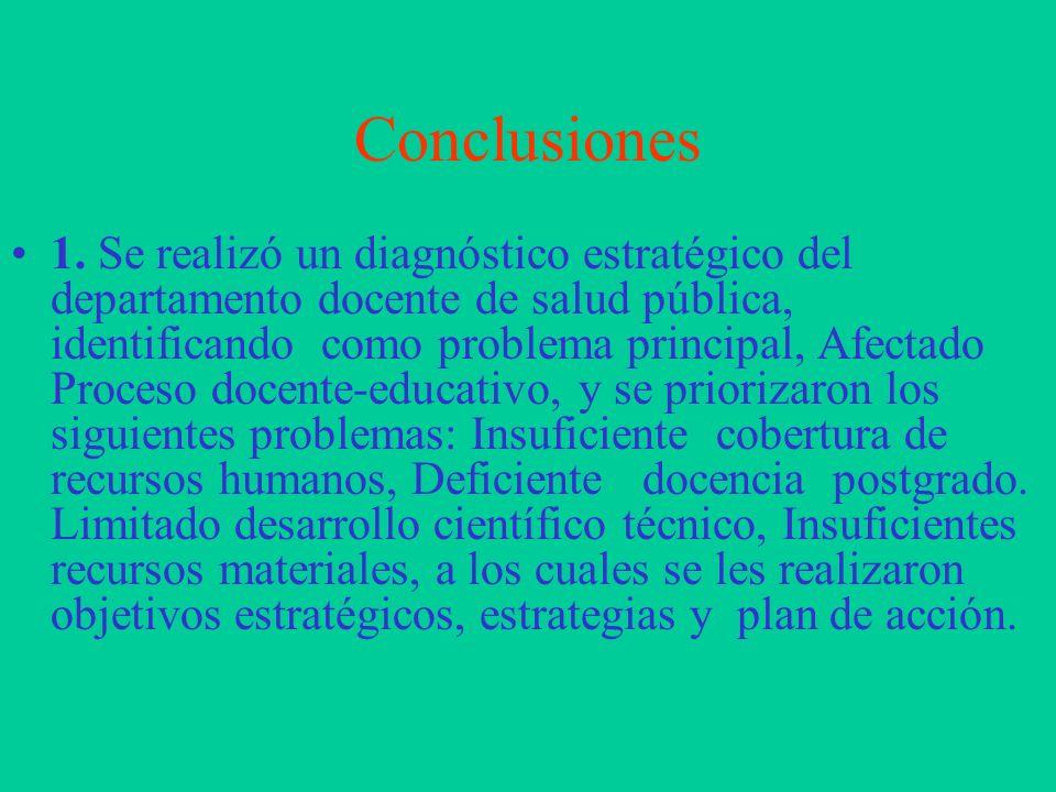 Objetivos Estratégicos 4.Aumentar en un 30% anual las publicaciones por parte del claustro de profesores. 5.Fomentar la actividad investigativa del de