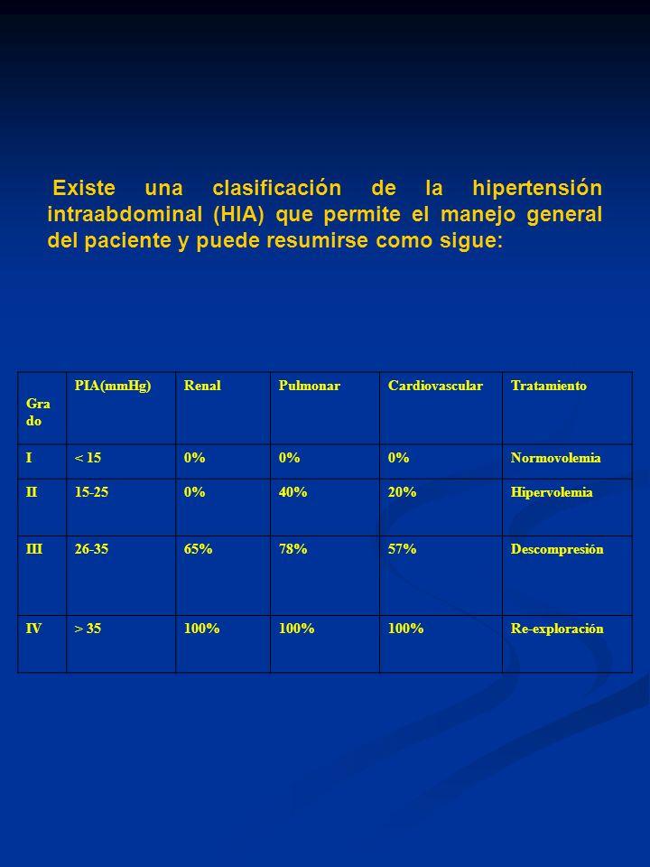 Tabla 4.Medidas descriptivas para la PIA postoperatoria y pre-reintervención.