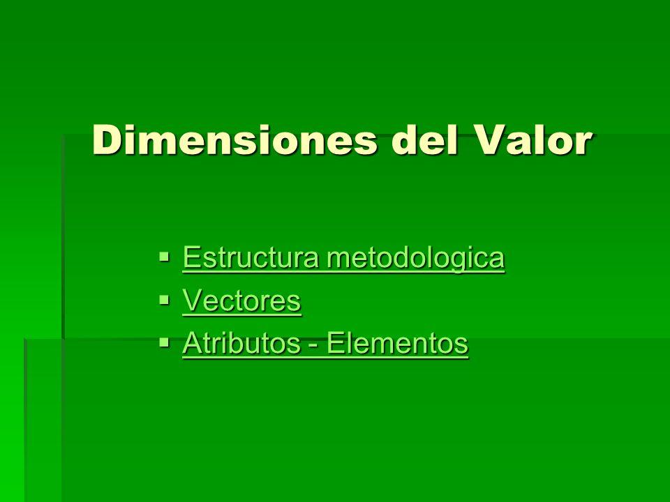 Dimensiones del Valor Estructura metodologica Estructura metodologica Estructura metodologica Estructura metodologica Vectores Vectores Vectores Atributos - Elementos Atributos - Elementos Atributos - Elementos Atributos - Elementos