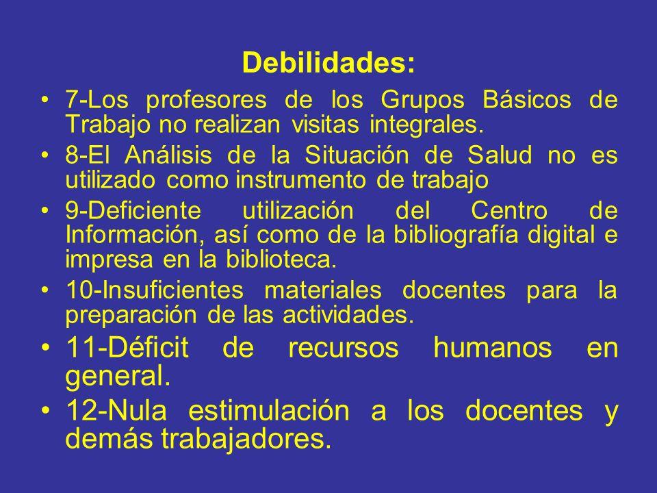 Debilidades: 7-Los profesores de los Grupos Básicos de Trabajo no realizan visitas integrales. 8-El Análisis de la Situación de Salud no es utilizado