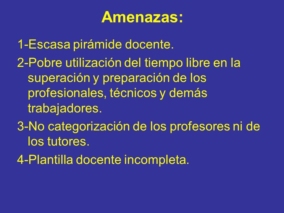 Amenazas: 1-Escasa pirámide docente. 2-Pobre utilización del tiempo libre en la superación y preparación de los profesionales, técnicos y demás trabaj