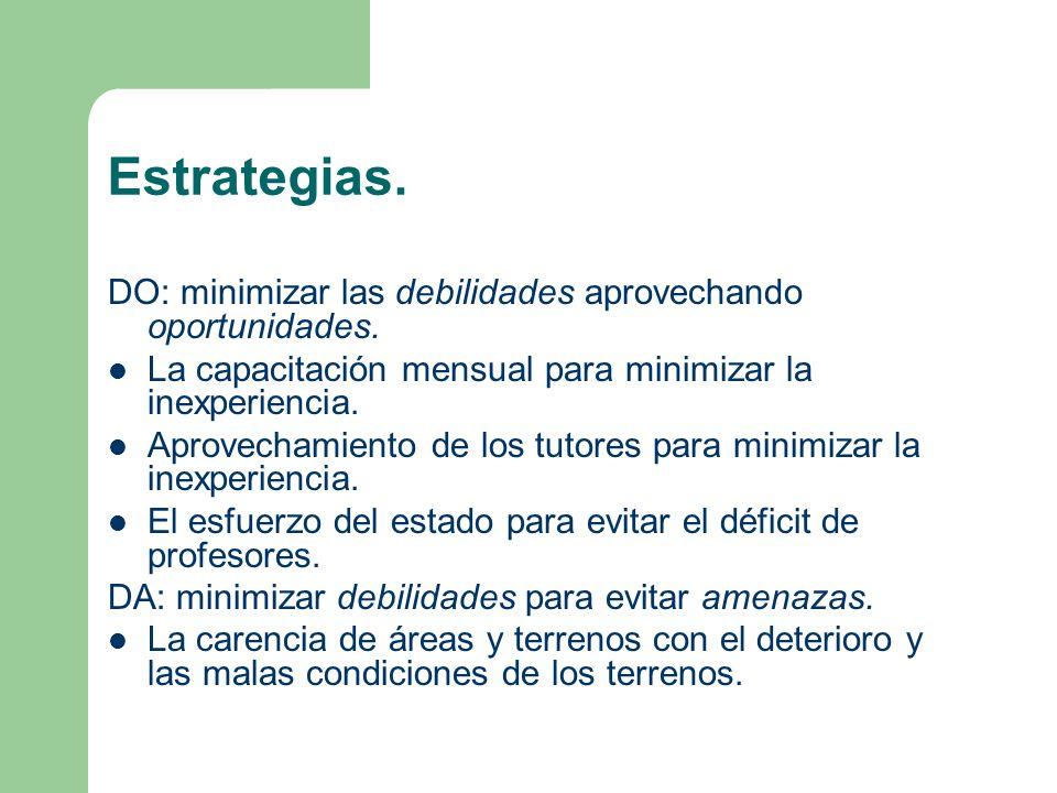 Estrategias. DO: minimizar las debilidades aprovechando oportunidades. La capacitación mensual para minimizar la inexperiencia. Aprovechamiento de los