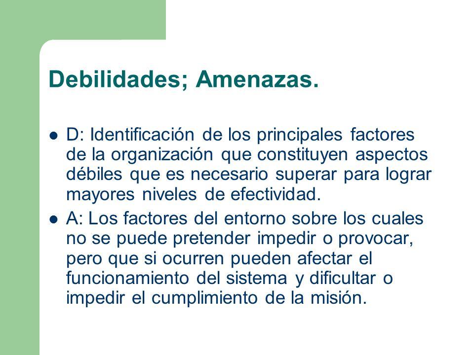 Debilidades; Amenazas. D: Identificación de los principales factores de la organización que constituyen aspectos débiles que es necesario superar para
