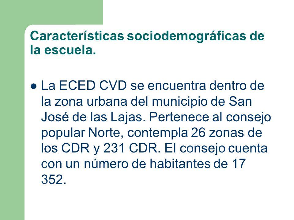 Características sociodemográficas de la escuela. La ECED CVD se encuentra dentro de la zona urbana del municipio de San José de las Lajas. Pertenece a