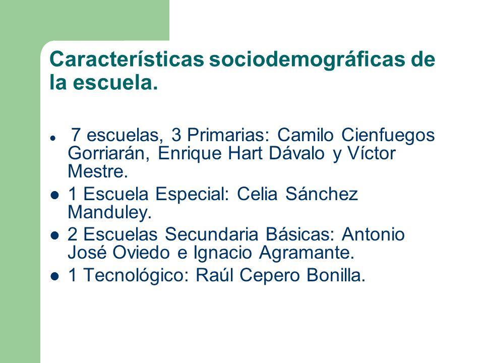 Características sociodemográficas de la escuela. 7 escuelas, 3 Primarias: Camilo Cienfuegos Gorriarán, Enrique Hart Dávalo y Víctor Mestre. 1 Escuela
