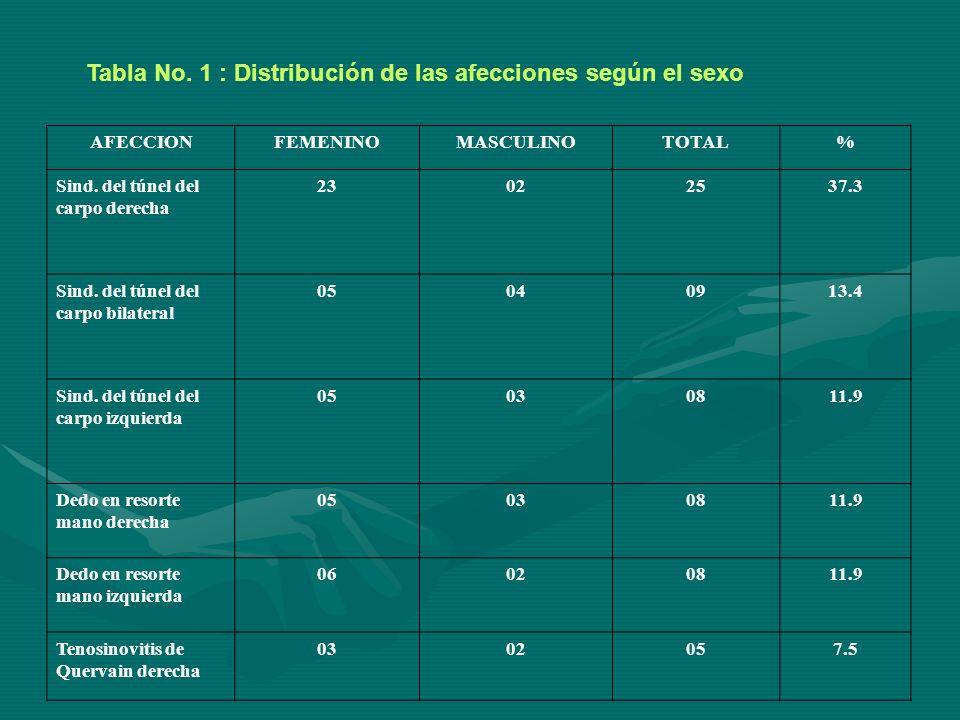Tabla No.1 : Distribución de las afecciones según el sexo AFECCIONFEMENINOMASCULINOTOTAL% Sind.