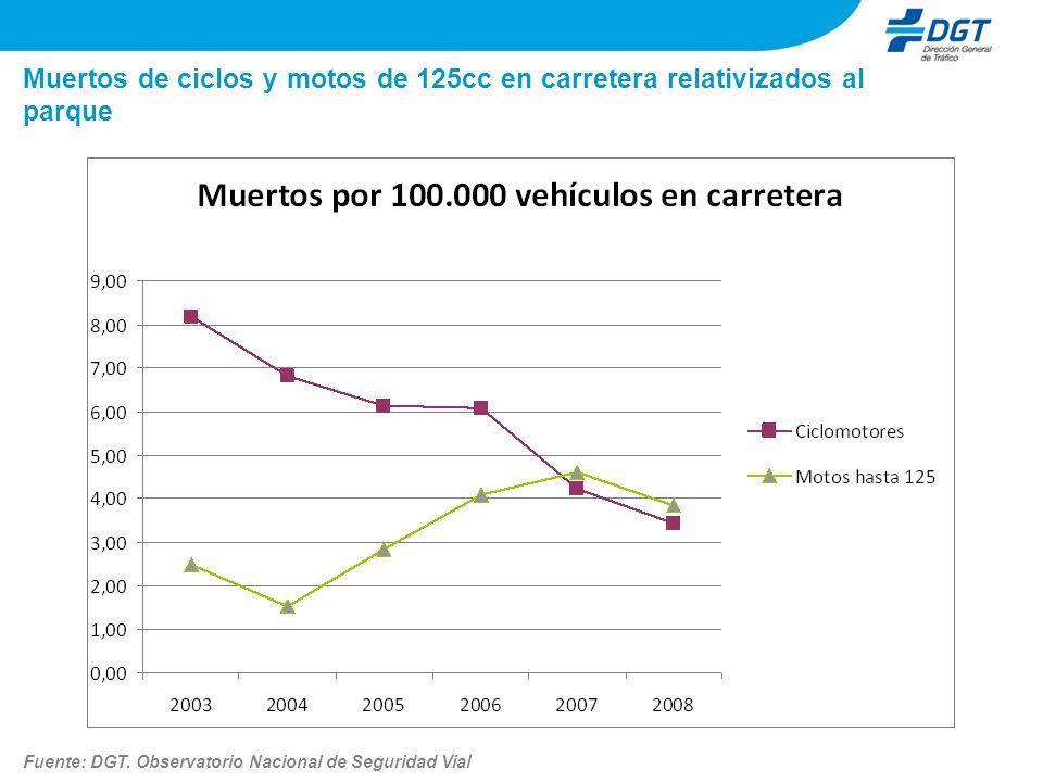 Muertos de ciclos y motos de 125cc en carretera relativizados al parque Fuente: DGT. Observatorio Nacional de Seguridad Vial
