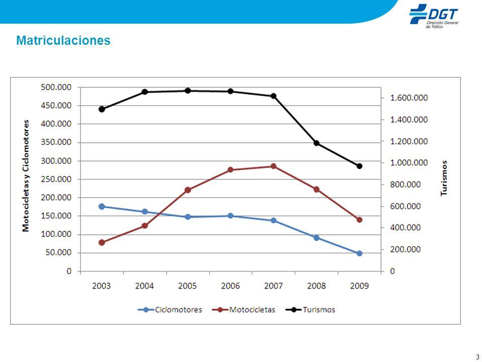 4 Matriculaciones de motos – evolución por cilindradas En el período 2003-2008 la participación en el total de matriculaciones de los ciclomotores se ha visto reducida pasando de un 69% a un 29% del total anual.