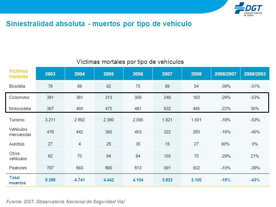 Siniestralidad absoluta - muertos por tipo de vehículo Víctimas mortales por tipo de vehículos Fuente: DGT. Observatorio Nacional de Seguridad Vial Ví