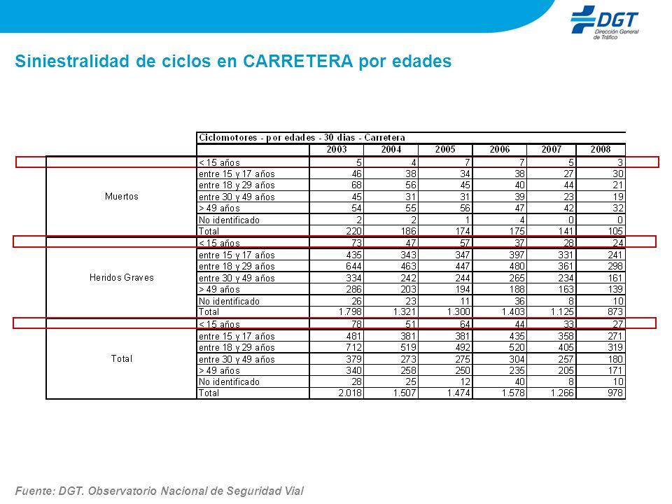 Siniestralidad de ciclos en CARRETERA por edades Fuente: DGT.