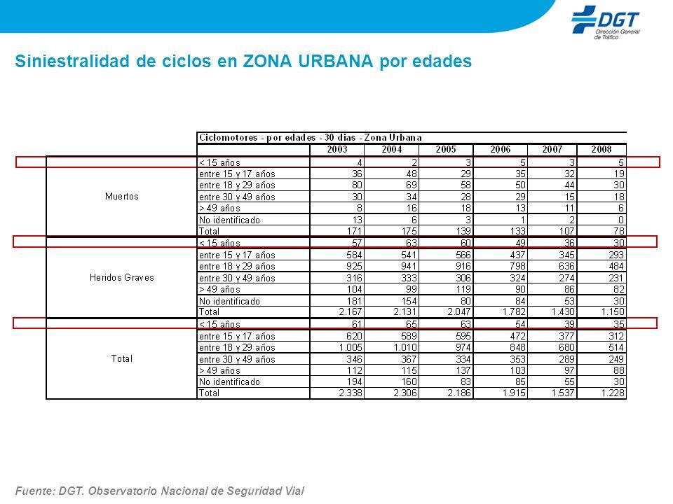 Siniestralidad de ciclos en ZONA URBANA por edades Fuente: DGT. Observatorio Nacional de Seguridad Vial