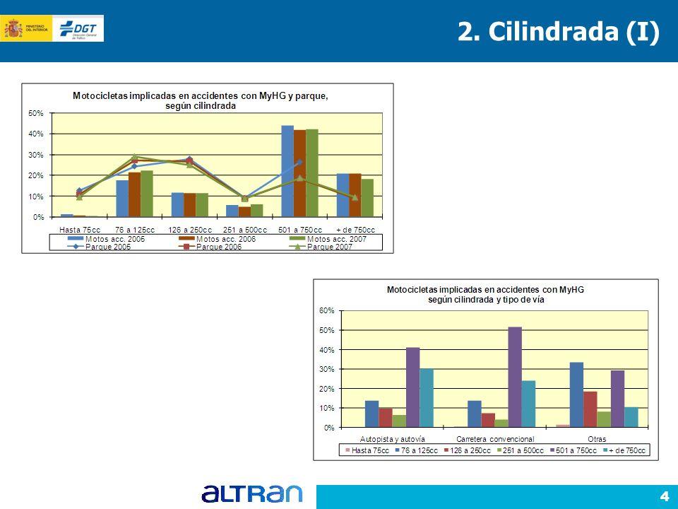 4 2. Cilindrada (I)