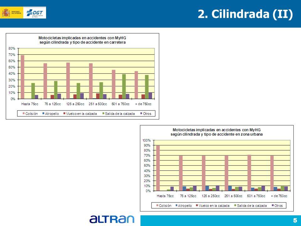 5 2. Cilindrada (II)