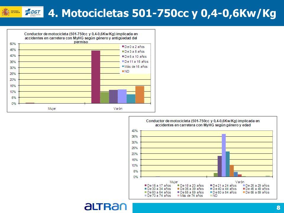 8 4. Motocicletas 501-750cc y 0,4-0,6Kw/Kg