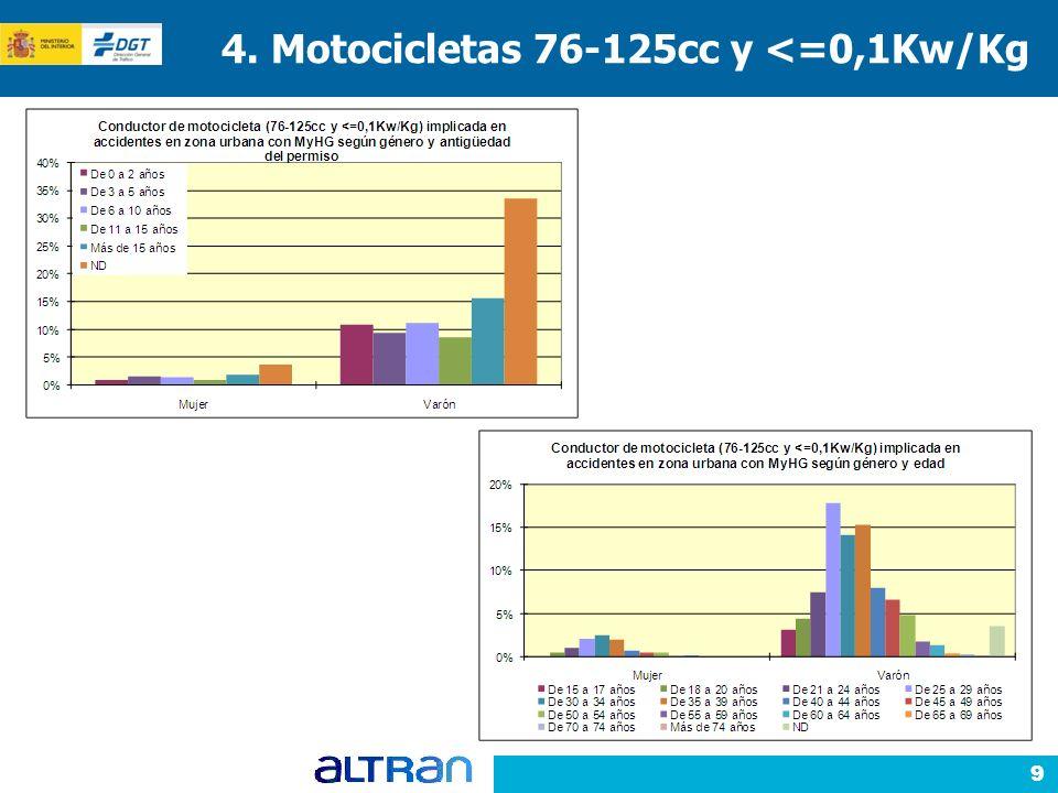 9 4. Motocicletas 76-125cc y <=0,1Kw/Kg
