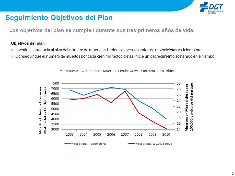 12 Parque – evolución distribución de las motos por cilindradas En el 2010, las motocicletas de 125 cc ya representan un 22% del parque.
