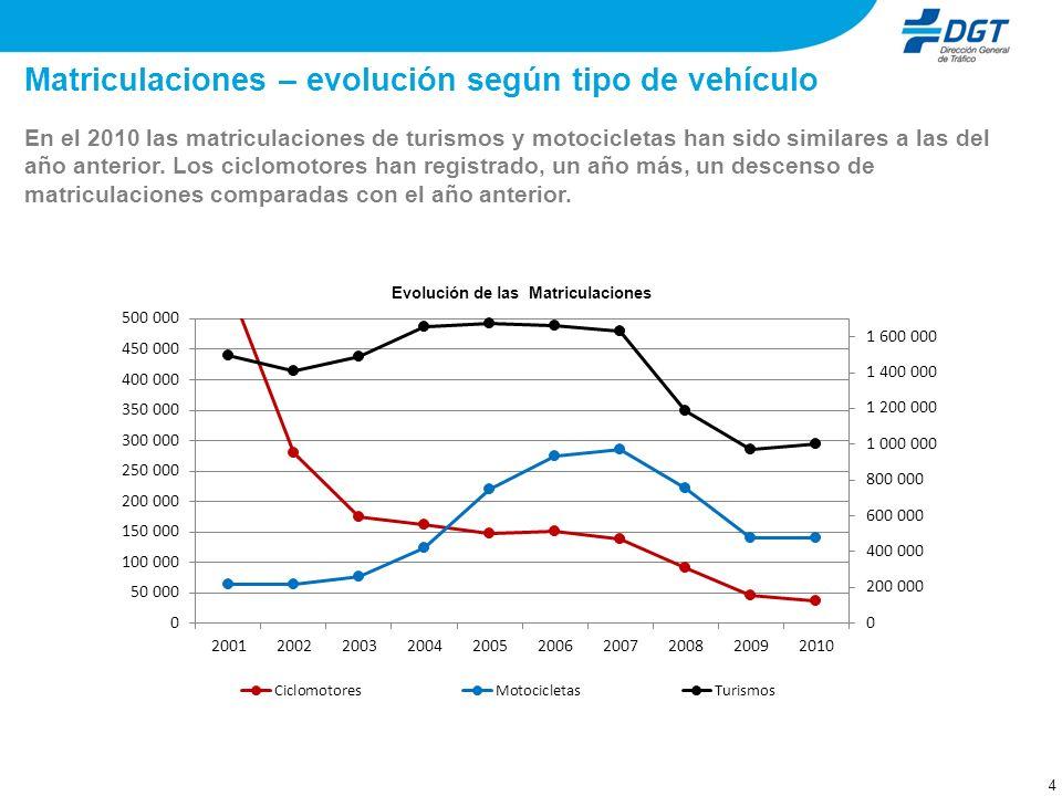 4 Matriculaciones – evolución según tipo de vehículo En el 2010 las matriculaciones de turismos y motocicletas han sido similares a las del año anterior.