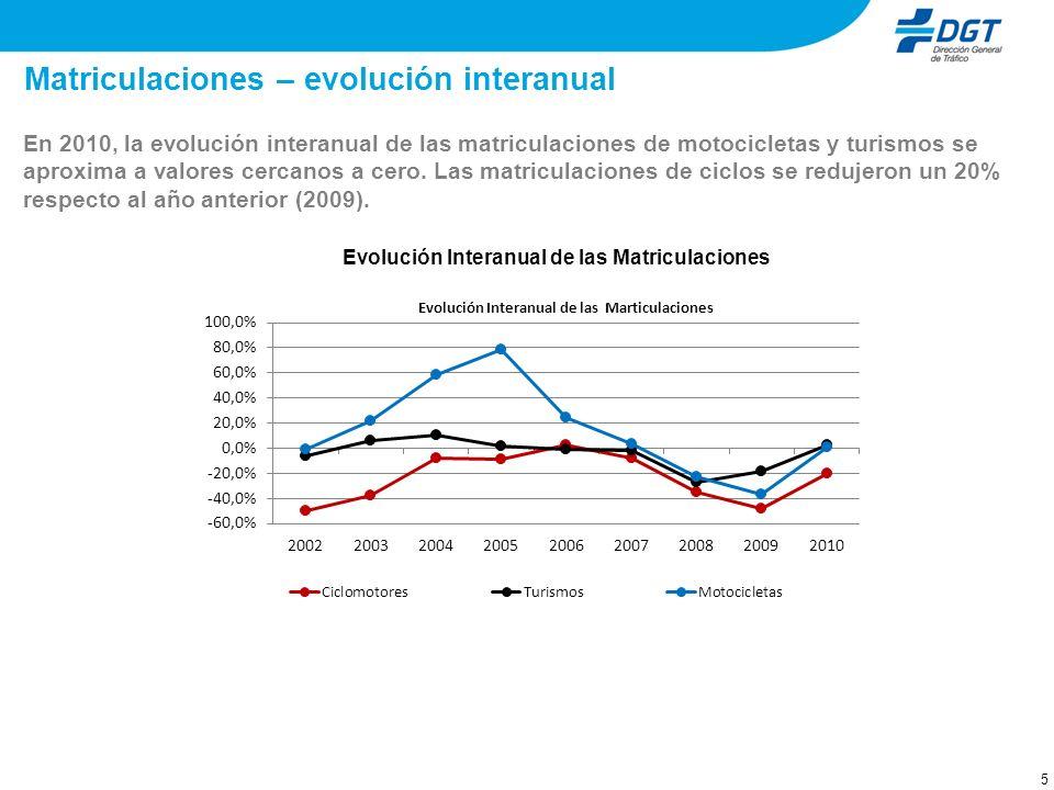 5 Matriculaciones – evolución interanual En 2010, la evolución interanual de las matriculaciones de motocicletas y turismos se aproxima a valores cercanos a cero.