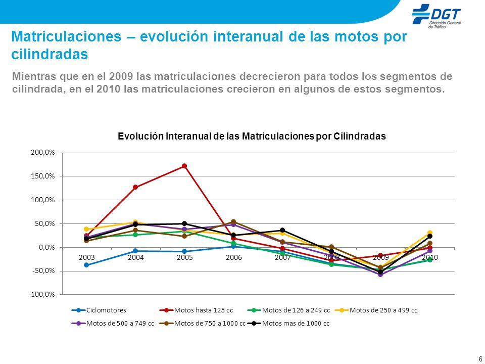 6 Matriculaciones – evolución interanual de las motos por cilindradas Mientras que en el 2009 las matriculaciones decrecieron para todos los segmentos de cilindrada, en el 2010 las matriculaciones crecieron en algunos de estos segmentos.