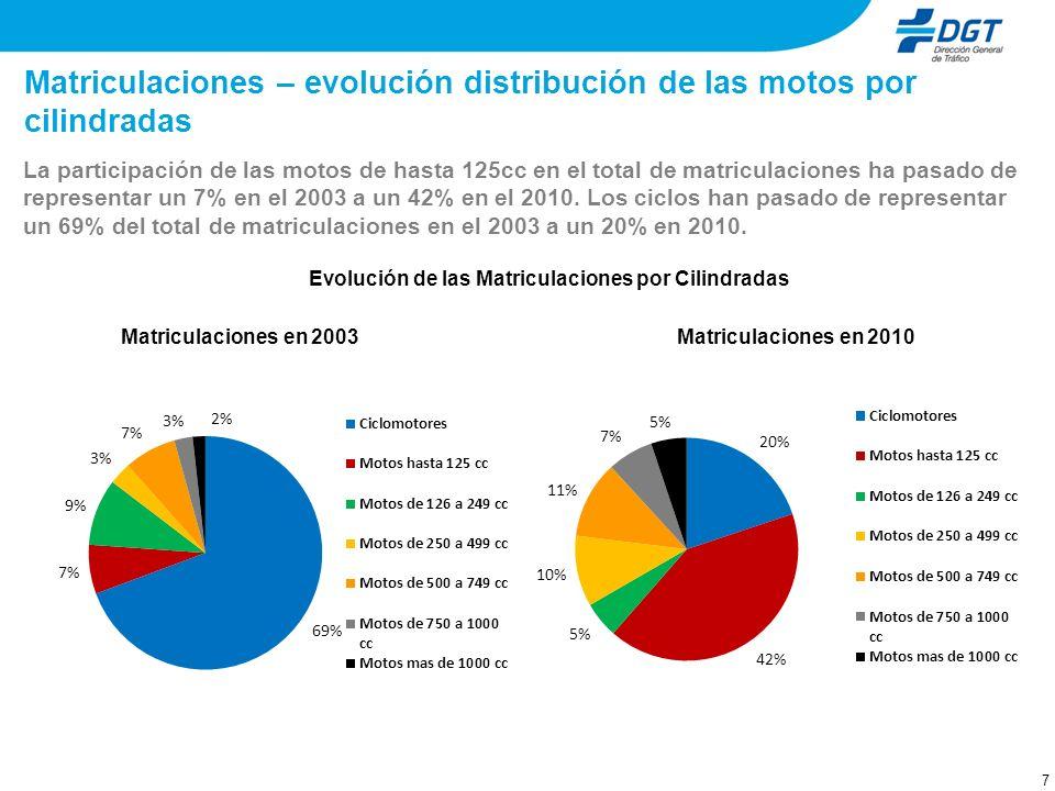 7 Matriculaciones – evolución distribución de las motos por cilindradas La participación de las motos de hasta 125cc en el total de matriculaciones ha pasado de representar un 7% en el 2003 a un 42% en el 2010.