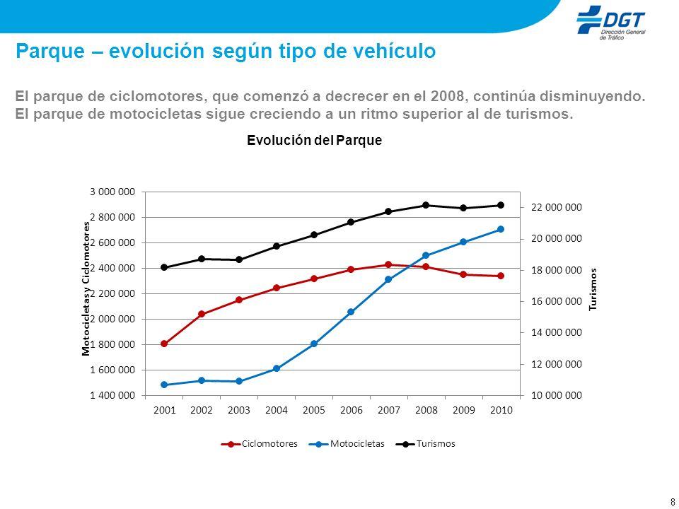 8 Parque – evolución según tipo de vehículo El parque de ciclomotores, que comenzó a decrecer en el 2008, continúa disminuyendo.